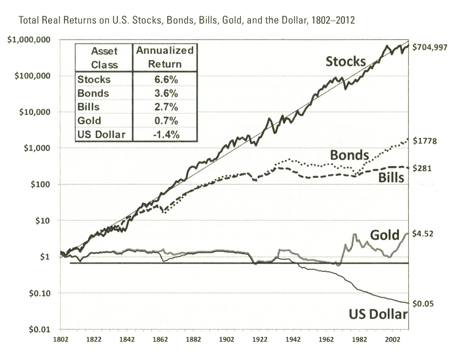 Total real returns on U.S. Stocks, Bonds, Bills, Gold, and the Dollar, 1802-2012